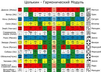 Calendario Maya Nascita.Oroscopo Per L Anno